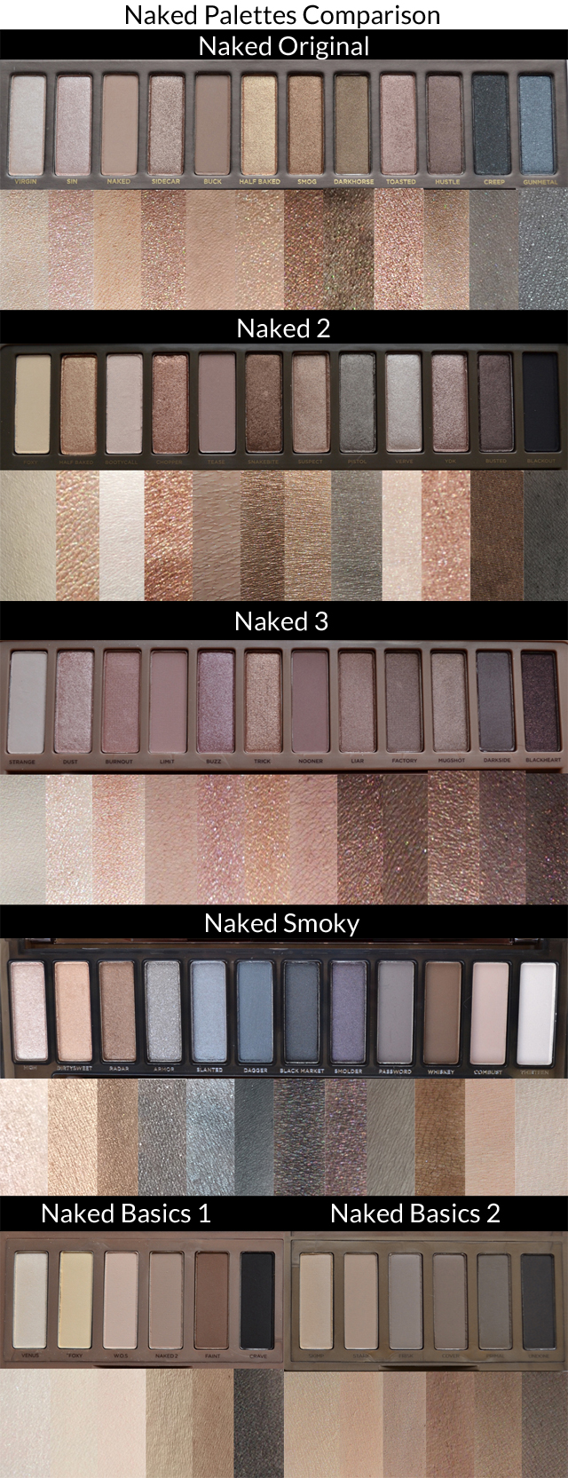 Urban Decay Naked Palette Swatches Comparison - Here is a comparison of all the Urban Decay Naked Palettes. This includes Naked Original, Naked 2, Naked 3, Naked Smoky and Naked Basics 1 and Naked Basics 2